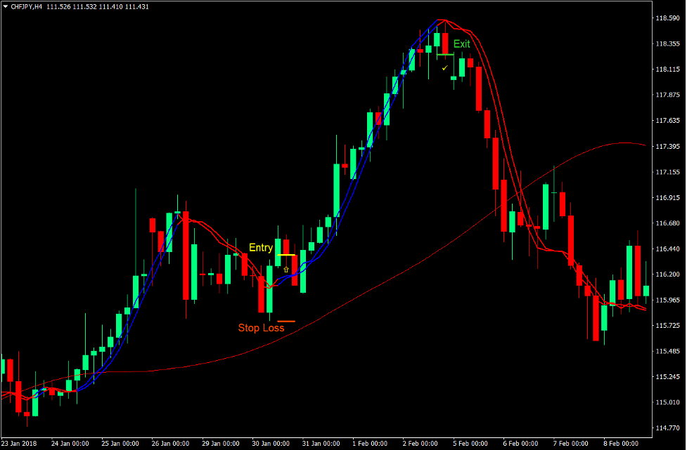 Trigger Lines Momentum Forex Trading Strategy 1