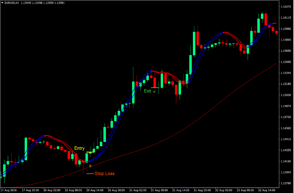 Trigger Lines Momentum Forex Trading Strategy 2