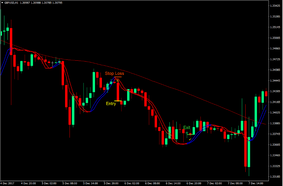 Trigger Lines Momentum Forex Trading Strategy 3