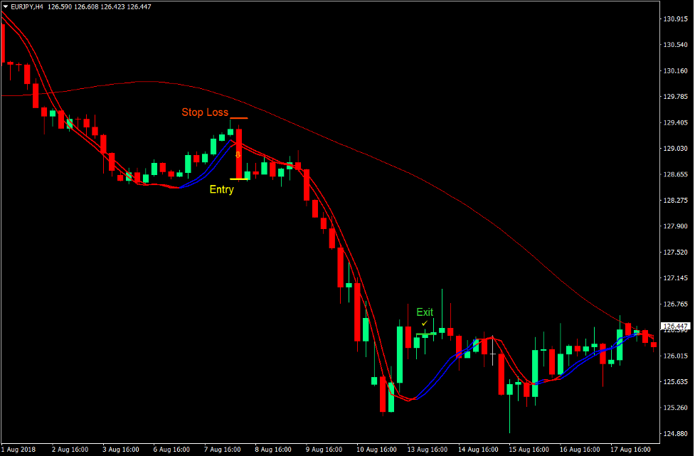 Trigger Lines Momentum Forex Trading Strategy 4