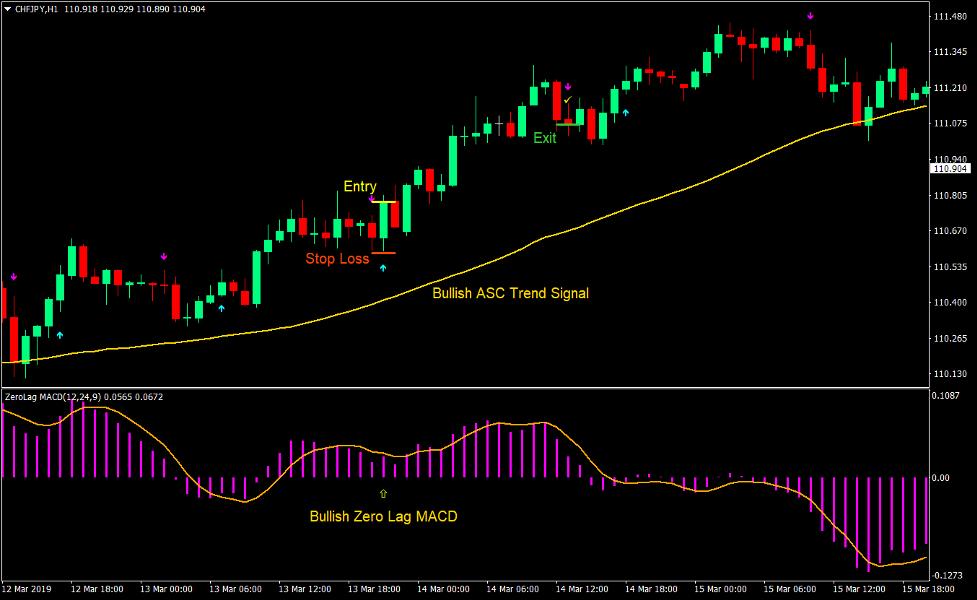 Zero Lag ASC Trend Forex Trading Strategy 2
