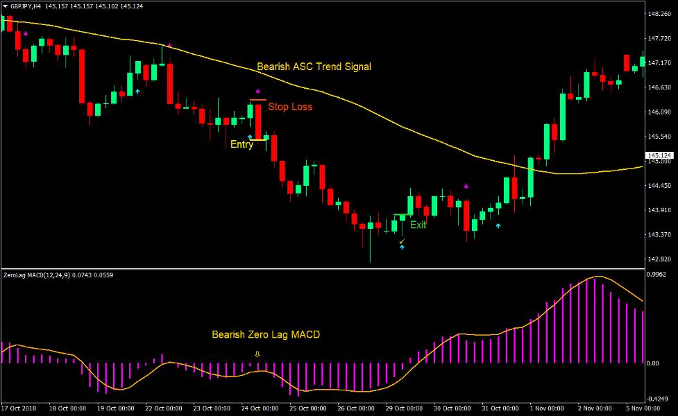Zero Lag ASC Trend Forex Trading Strategy 3