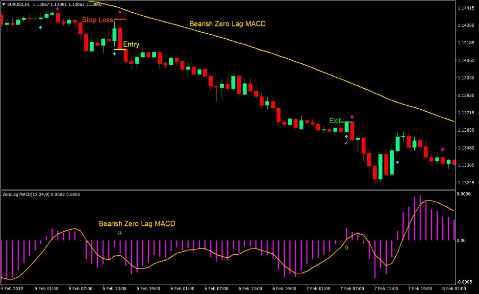 Zero Lag ASC Trend Forex Trading Strategy 4