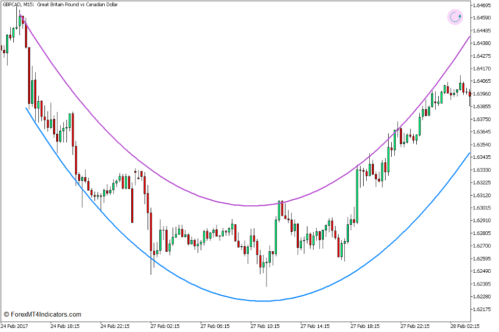 Arc Trend Reversal Forex Trading Strategy for MT5