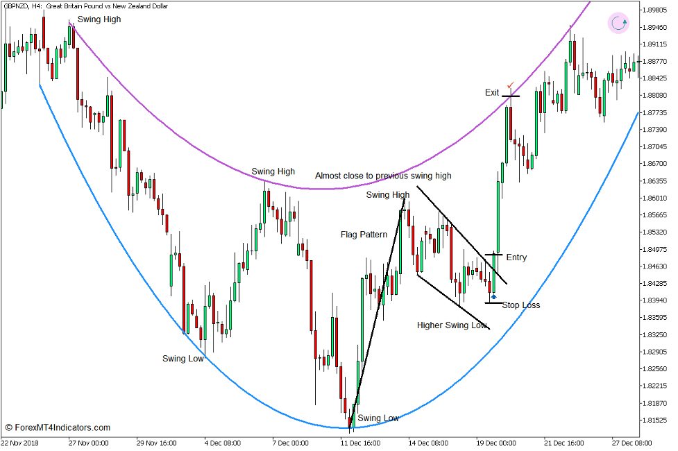 Arc Trend Reversal Forex Trading Strategy for MT5 2