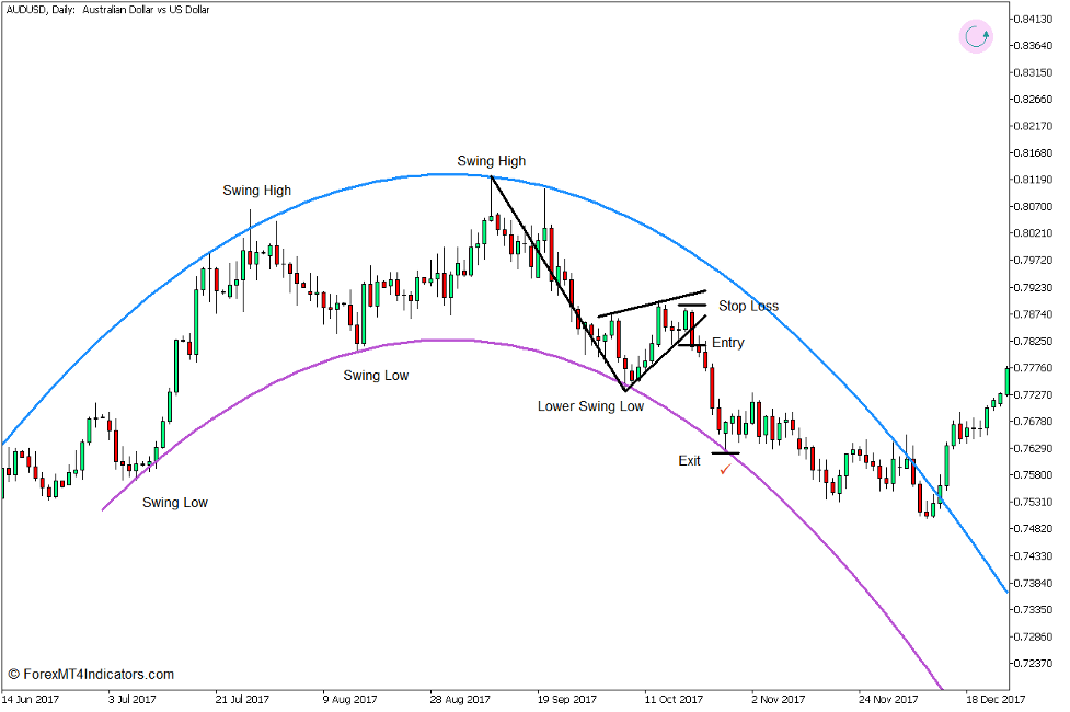 Arc Trend Reversal Forex Trading Strategy for MT5 3