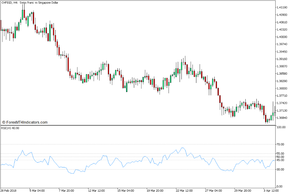 Brain Trend RSI Trend Continuation Strategy for MT5 2