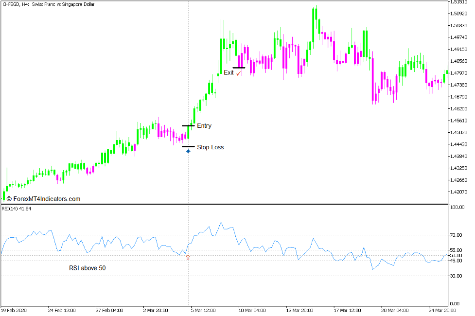 Brain Trend RSI Trend Continuation Strategy for MT5 3