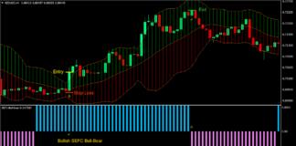 Bull Bear Bollinger Forex Trading Strategy 1