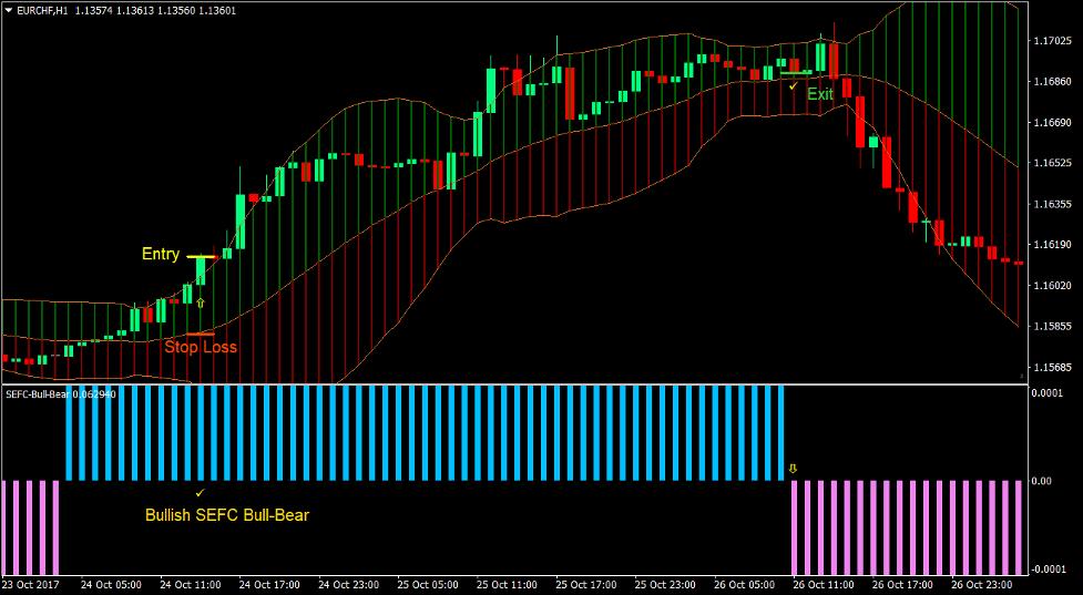 Bull Bear Bollinger Forex Trading Strategy 2