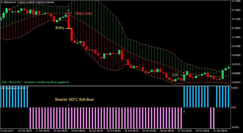 Bull Bear Bollinger Forex Trading Strategy 3