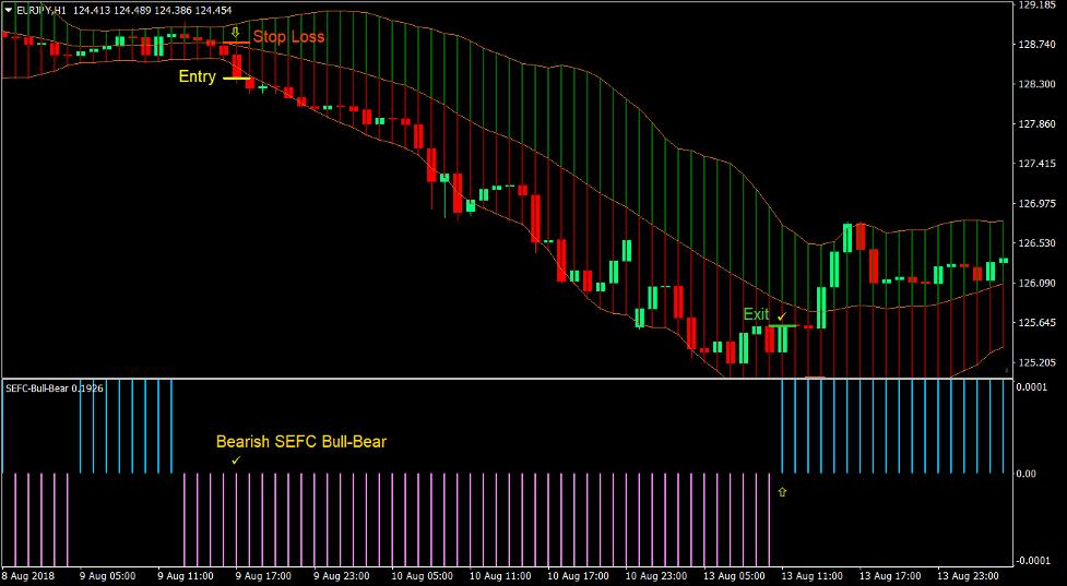 Bull Bear Bollinger Forex Trading Strategy 4