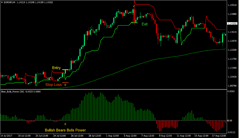 Bulls Bears Super Trend Forex Trading Strategy 2