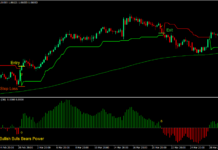 Bulls Bears Super Trend Forex Trading Strategy