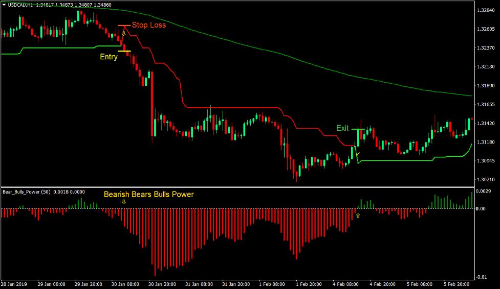 Bulls Bears Super Trend Forex Trading Strategy 3