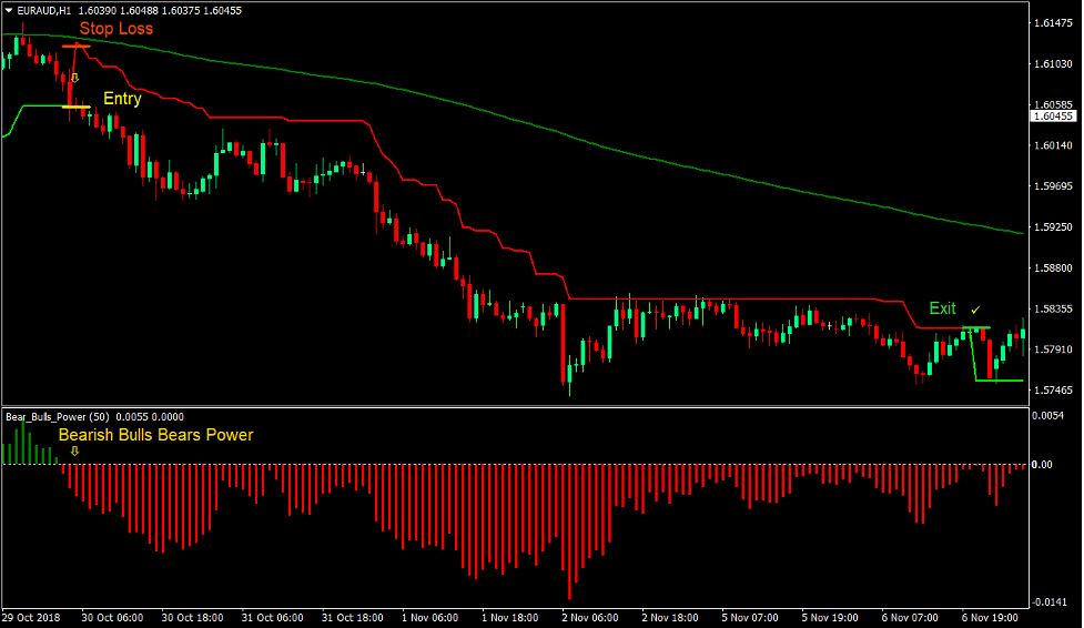 Bulls Bears Super Trend Forex Trading Strategy 4
