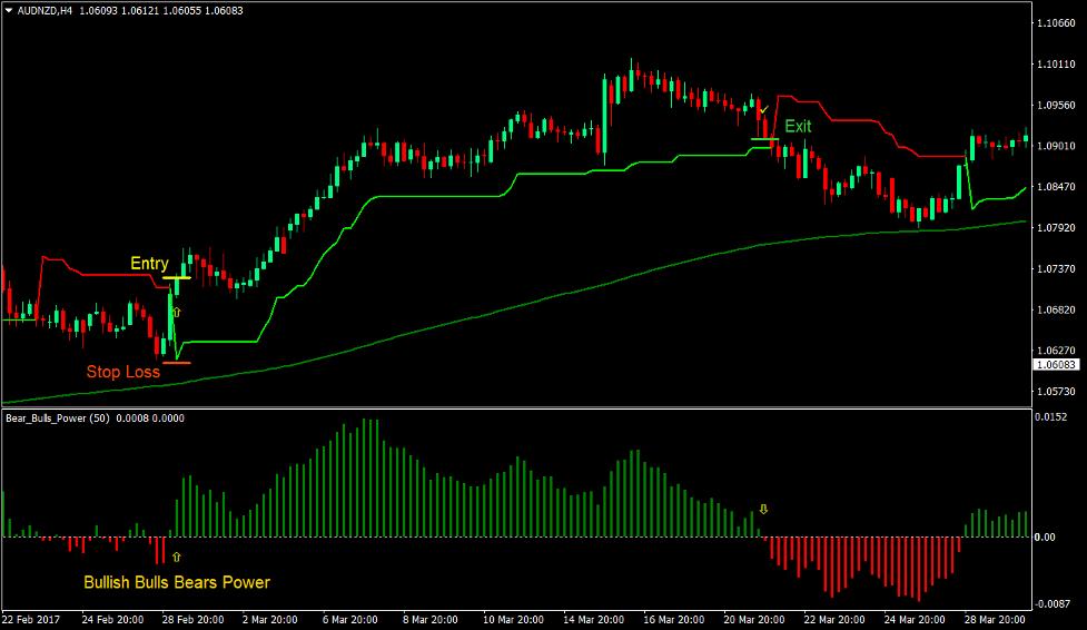 Bulls Bears Super Trend Forex Trading Strategy