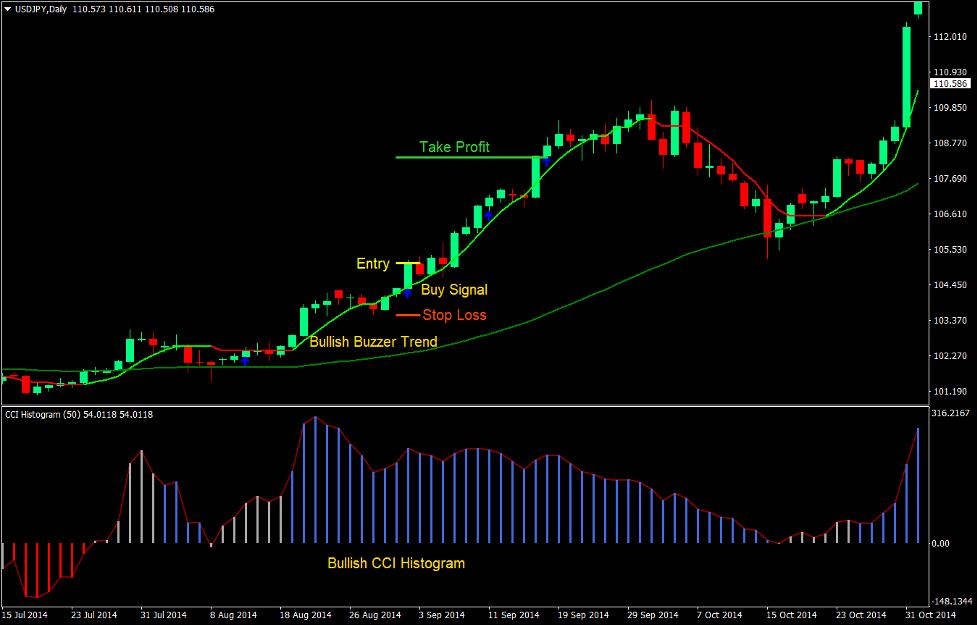 Buzzer Breakout Forex Trading Strategy 2