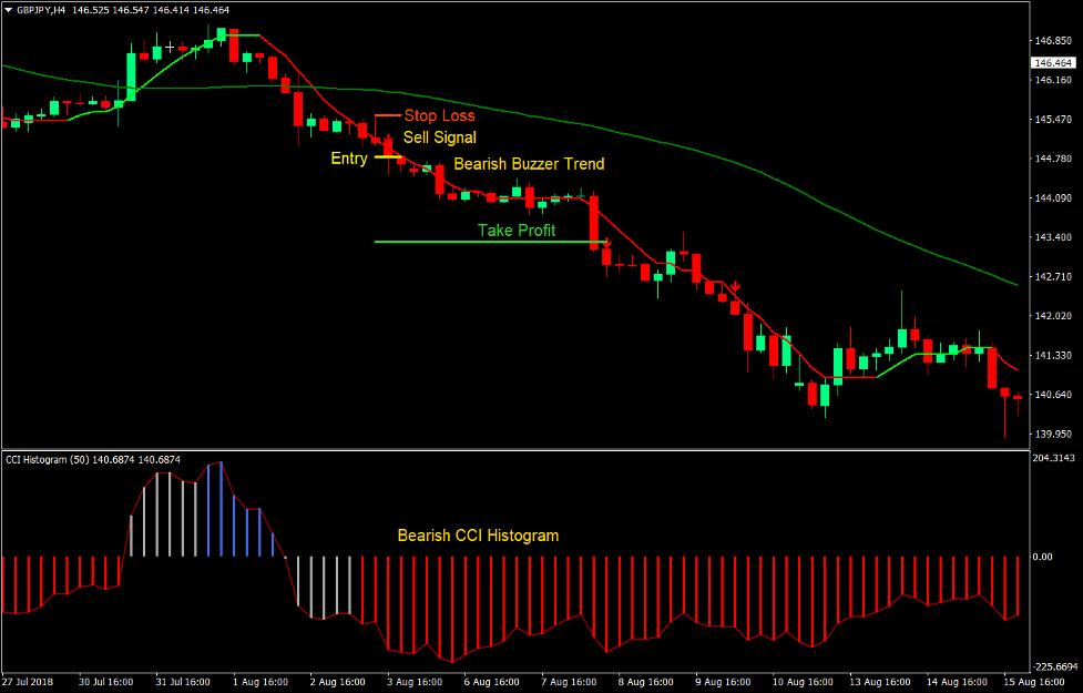 Buzzer Breakout Forex Trading Strategy 3