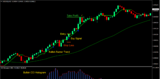 Buzzer Breakout Forex Trading Strategy