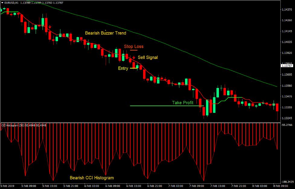 Buzzer Breakout Forex Trading Strategy 4