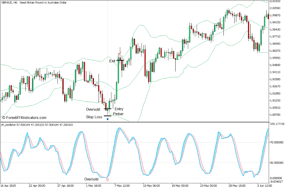 DT Oscillator and Bollinger Bands Mean Reversal Forex Trading Strategy for MT5 3