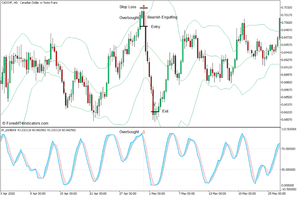 DT Oscillator and Bollinger Bands Mean Reversal Forex Trading Strategy for MT5 4