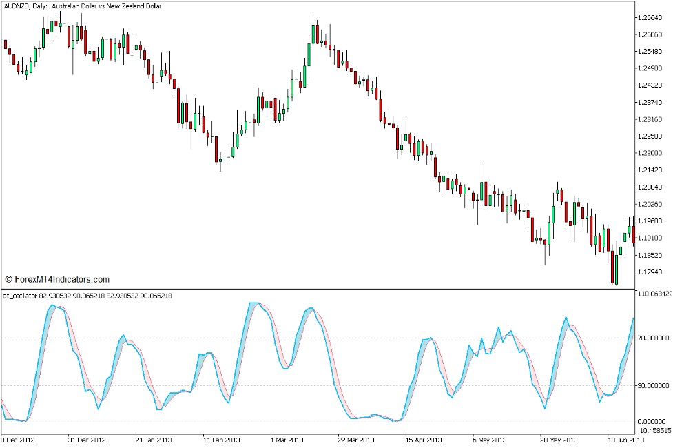 DT Oscillator and Bollinger Bands Mean Reversal Forex Trading Strategy for MT5