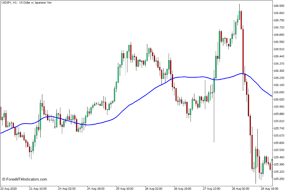 Fisher RVI and 50 SMA Trend Pullback Forex Trading Strategy for MT5 2