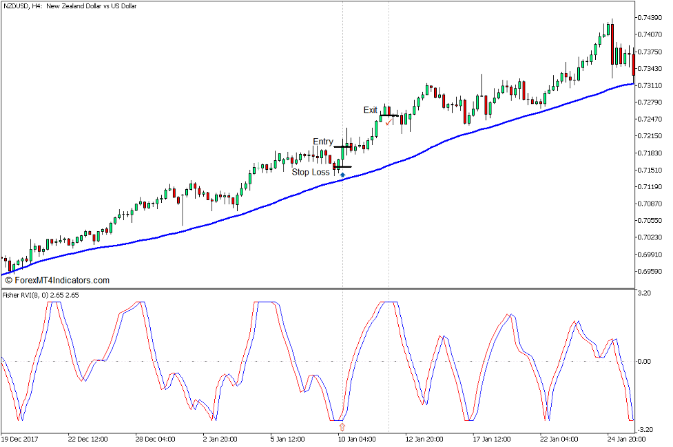 Fisher RVI and 50 SMA Trend Pullback Forex Trading Strategy for MT5 3