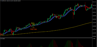 Heiken Ashi Smooth Trend Forex Swing Trading Strategy New 1