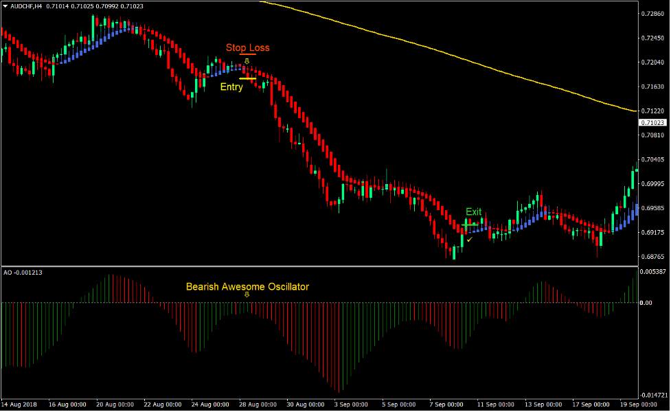 Heiken Ashi Smooth Trend Forex Swing Trading Strategy New 3