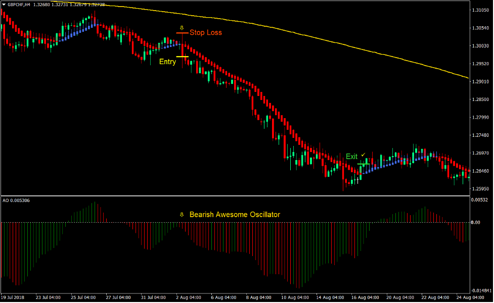 Heiken Ashi Smooth Trend Forex Swing Trading Strategy New 4