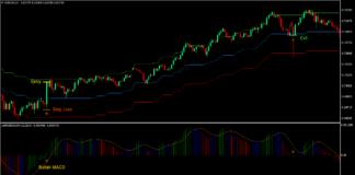 Ichimoku Cloud Envelope Forex Trading Strategy 1