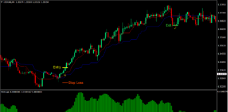 Kijun Tenkant Reversal Forex Trading Strategy 1