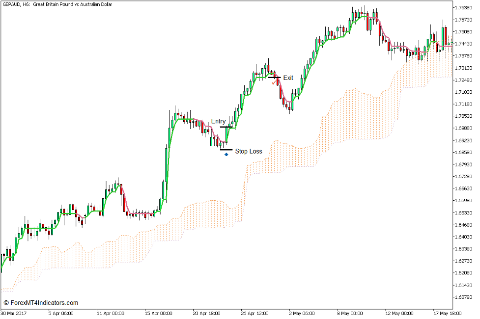 Kumo Swing Line Forex Trading Strategy for MT5 3