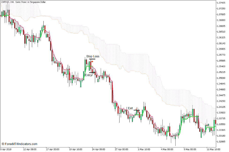 Kumo Swing Line Forex Trading Strategy for MT5 4