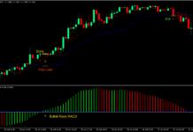 MACD Kijun Tenkan Forex Day Trading Strategy