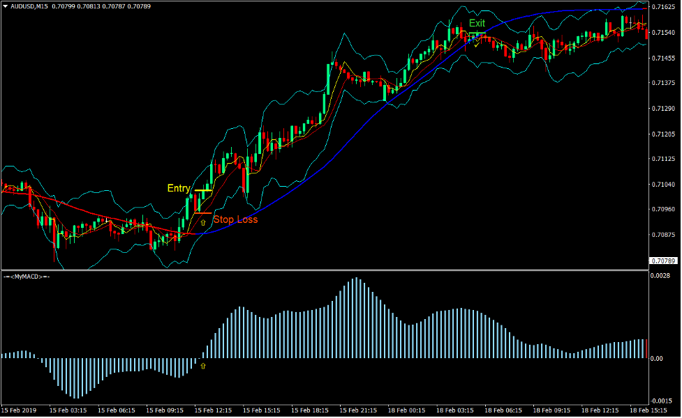 MACD Mega Trend Forex Trading Strategy 2