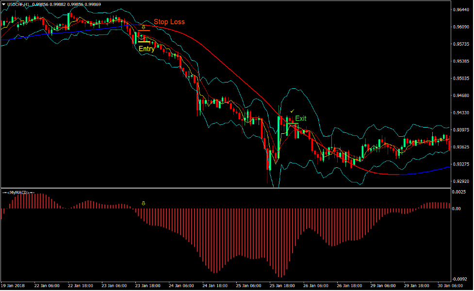 MACD Mega Trend Forex Trading Strategy 4