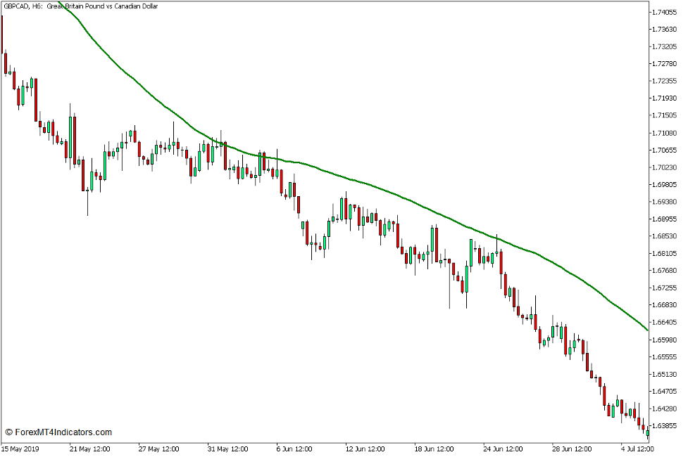 Non Lag Dot Trend Continuation Strategy for MT5 2