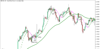 Non Lag Dot Trend Continuation Strategy for MT5 3