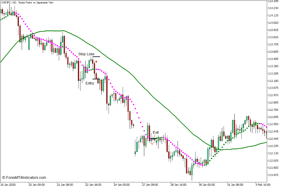 Non Lag Dot Trend Continuation Strategy for MT5 4
