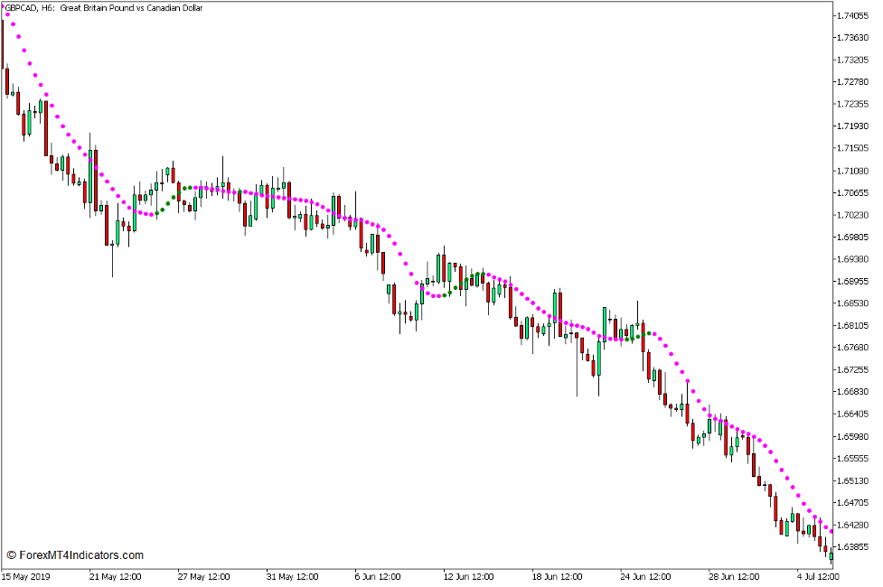 Non Lag Dot Trend Continuation Strategy for MT5