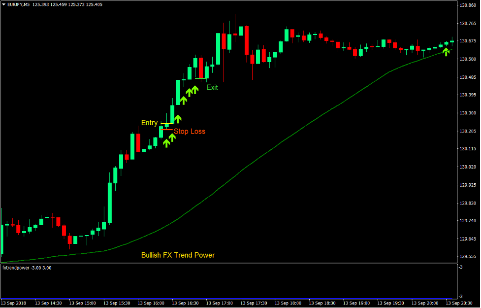 Power Trend Scalp Forex Trading Strategy 1