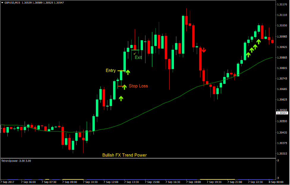 Power Trend Scalp Forex Trading Strategy 2