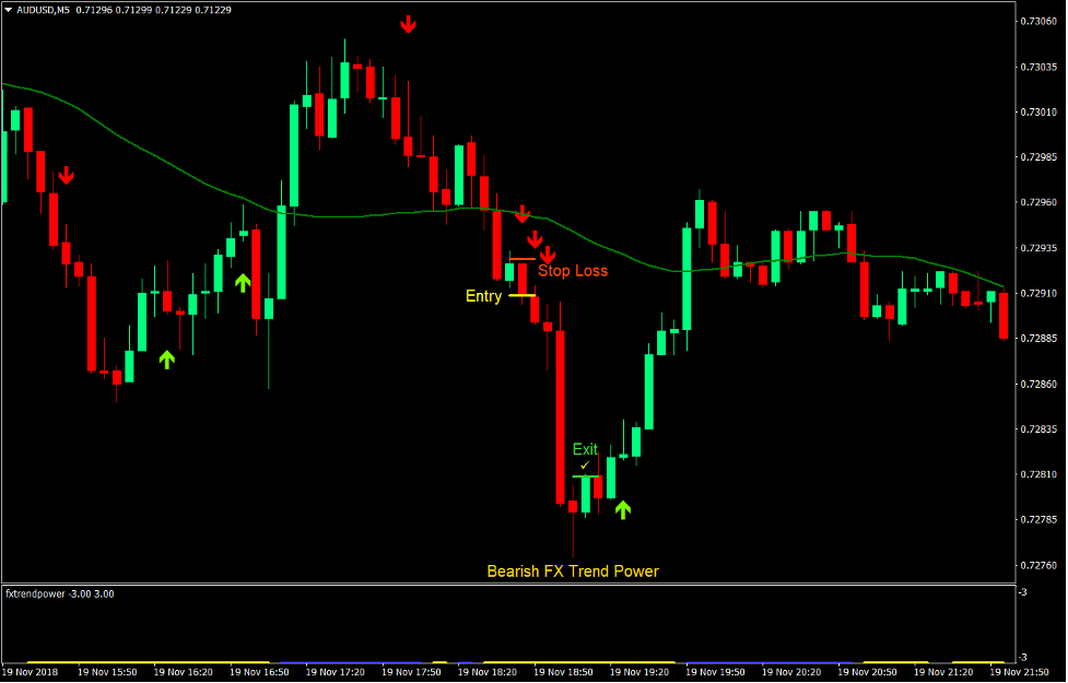 Power Trend Scalp Forex Trading Strategy 3