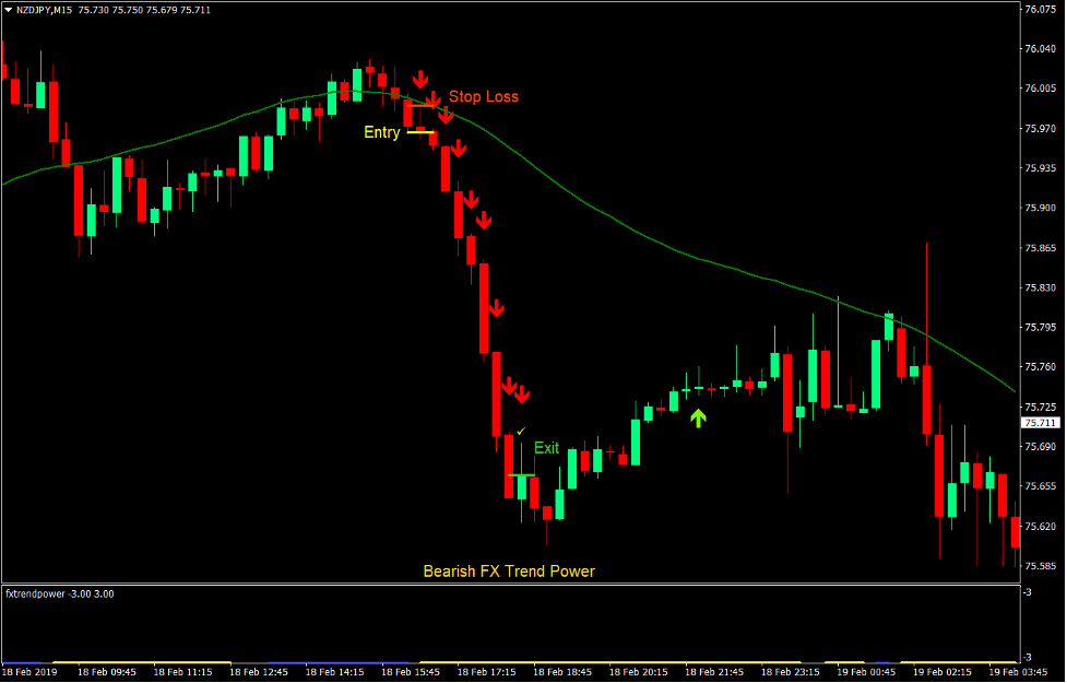 Power Trend Scalp Forex Trading Strategy 4