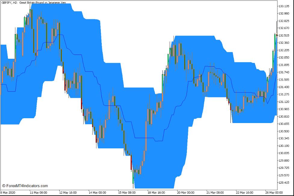Pris Kanal Momentum Trend Break Forex Trading Strategi for MT5