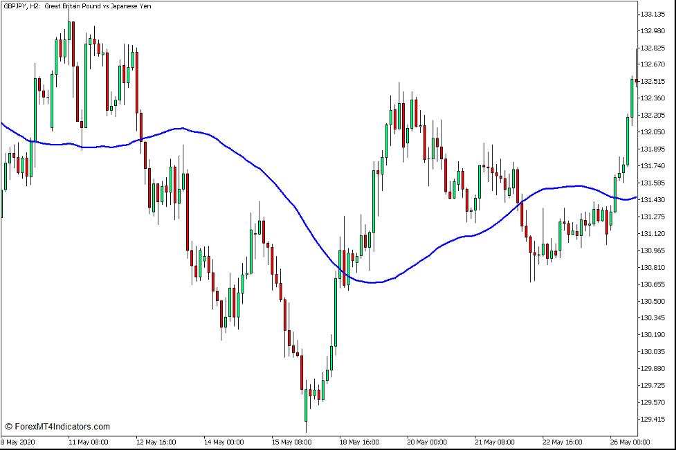 Pris Kanal Momentum Trend Break Forex Trading Strategi for MT5 2